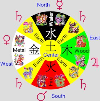 63e435728 Five Elements and Zodiac